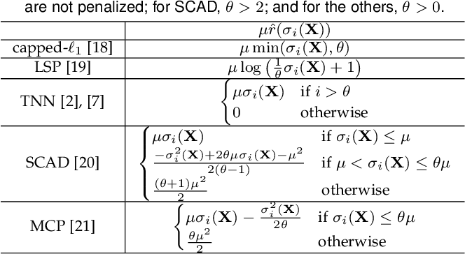 Figure 3 for Large-Scale Low-Rank Matrix Learning with Nonconvex Regularizers