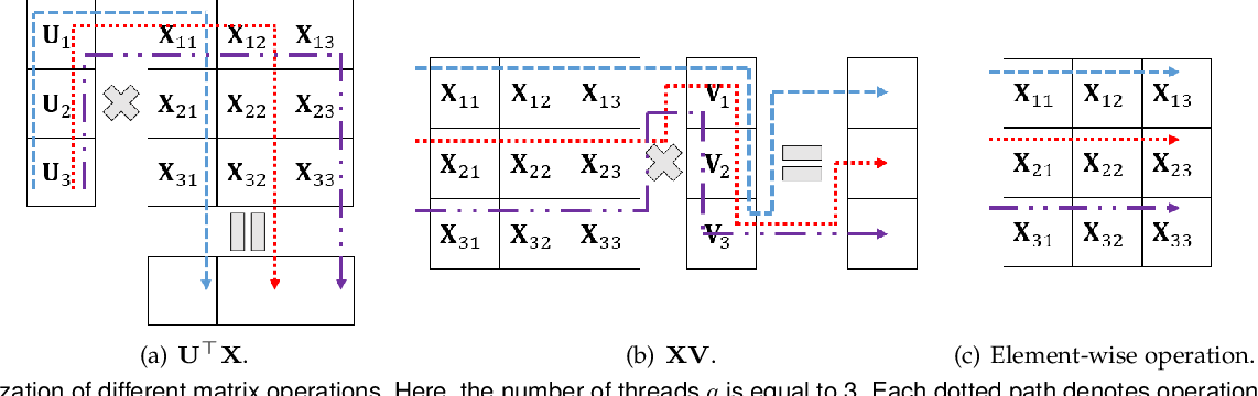 Figure 2 for Large-Scale Low-Rank Matrix Learning with Nonconvex Regularizers