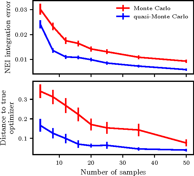 Figure 3 for Constrained Bayesian Optimization with Noisy Experiments