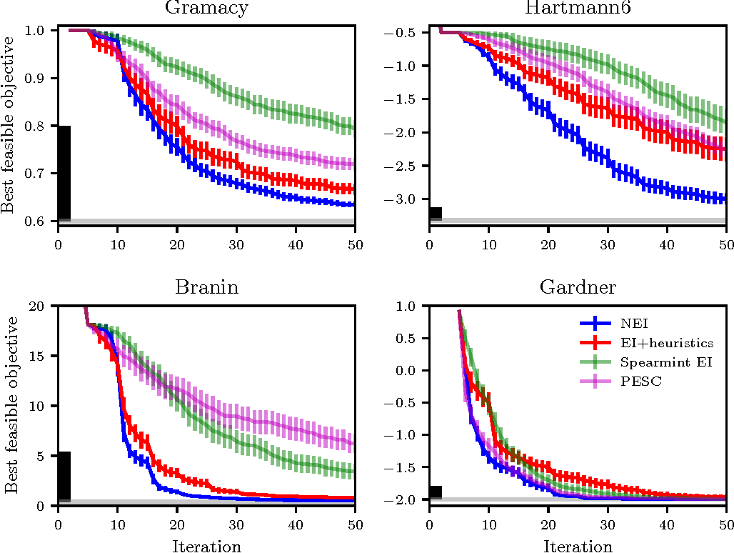 Figure 4 for Constrained Bayesian Optimization with Noisy Experiments