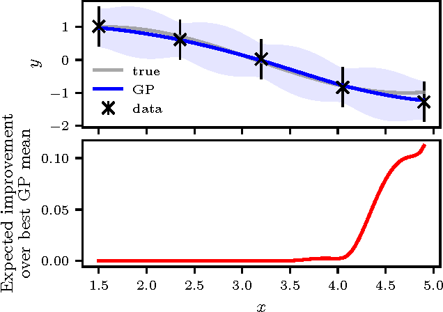 Figure 1 for Constrained Bayesian Optimization with Noisy Experiments