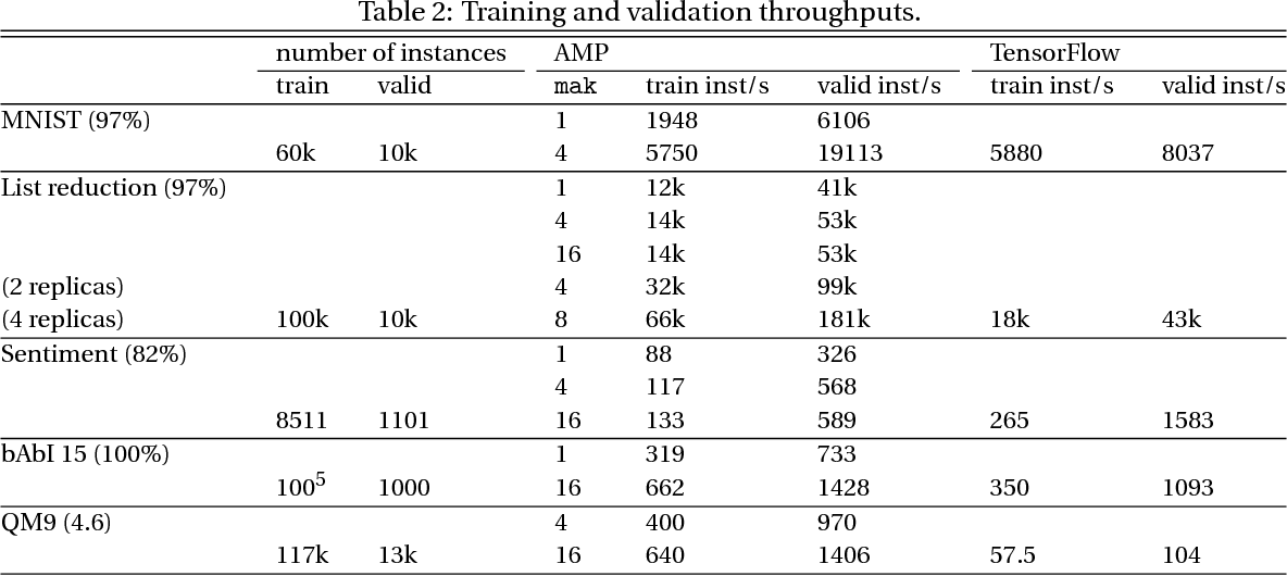 Figure 4 for AMPNet: Asynchronous Model-Parallel Training for Dynamic Neural Networks