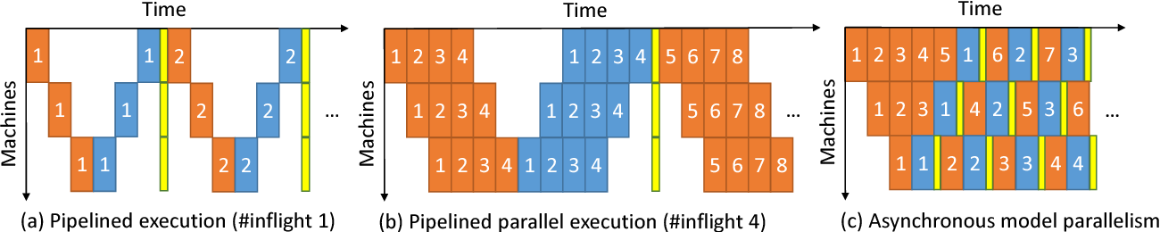Figure 1 for AMPNet: Asynchronous Model-Parallel Training for Dynamic Neural Networks