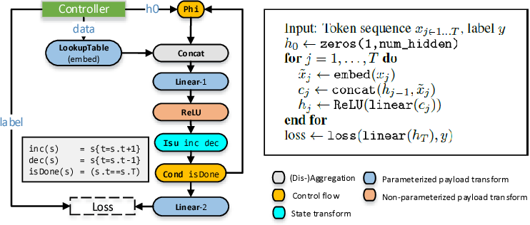Figure 3 for AMPNet: Asynchronous Model-Parallel Training for Dynamic Neural Networks