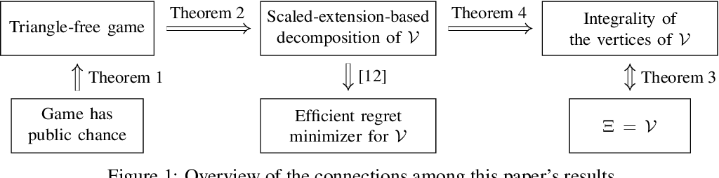 Figure 1 for Polynomial-Time Computation of Optimal Correlated Equilibria in Two-Player Extensive-Form Games with Public Chance Moves and Beyond