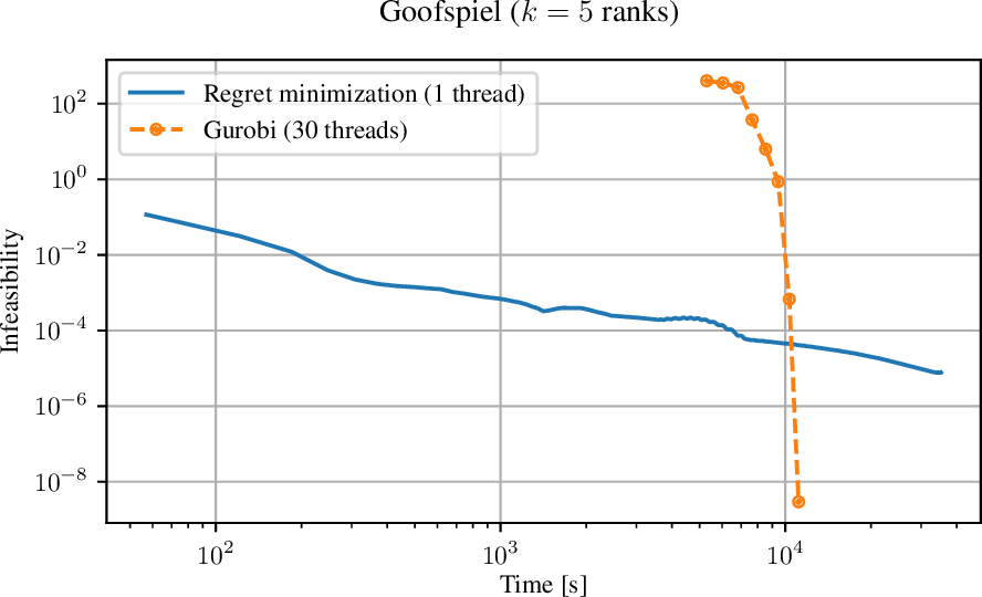 Figure 4 for Polynomial-Time Computation of Optimal Correlated Equilibria in Two-Player Extensive-Form Games with Public Chance Moves and Beyond