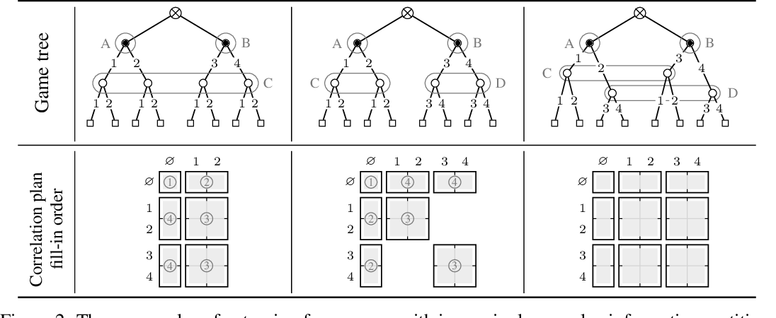Figure 2 for Polynomial-Time Computation of Optimal Correlated Equilibria in Two-Player Extensive-Form Games with Public Chance Moves and Beyond