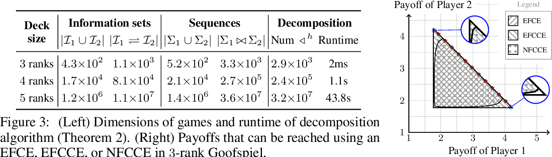 Figure 3 for Polynomial-Time Computation of Optimal Correlated Equilibria in Two-Player Extensive-Form Games with Public Chance Moves and Beyond