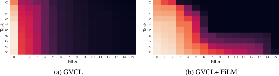Figure 1 for Generalized Variational Continual Learning