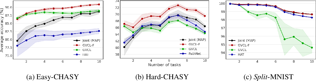 Figure 3 for Generalized Variational Continual Learning