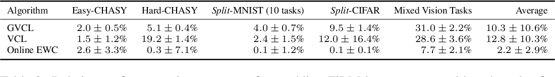 Figure 4 for Generalized Variational Continual Learning