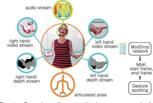 Figure 1 for ModDrop: adaptive multi-modal gesture recognition