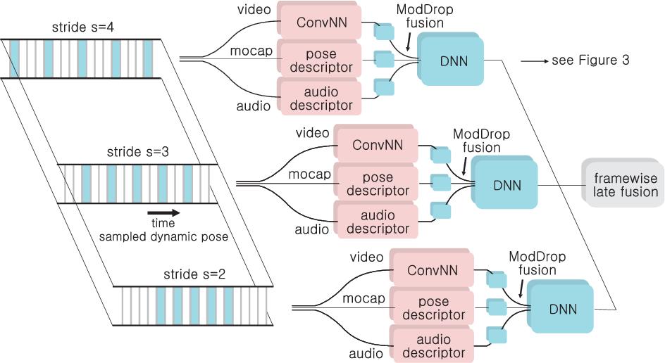 Figure 3 for ModDrop: adaptive multi-modal gesture recognition