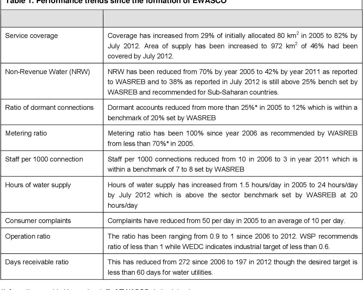 PDF] Analysis of trends in the performance of urban water utilities