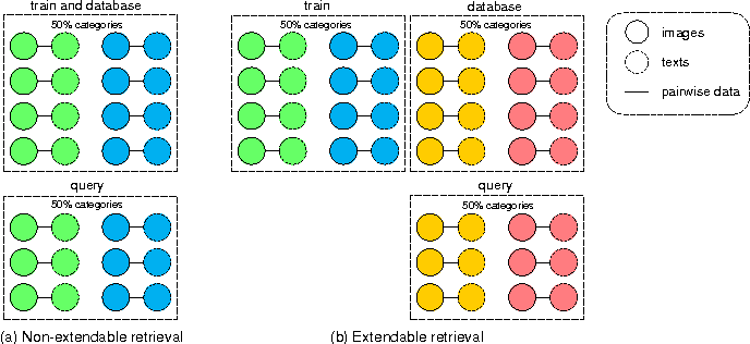 Figure 2 for A New Evaluation Protocol and Benchmarking Results for Extendable Cross-media Retrieval