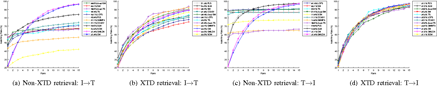 Figure 3 for A New Evaluation Protocol and Benchmarking Results for Extendable Cross-media Retrieval