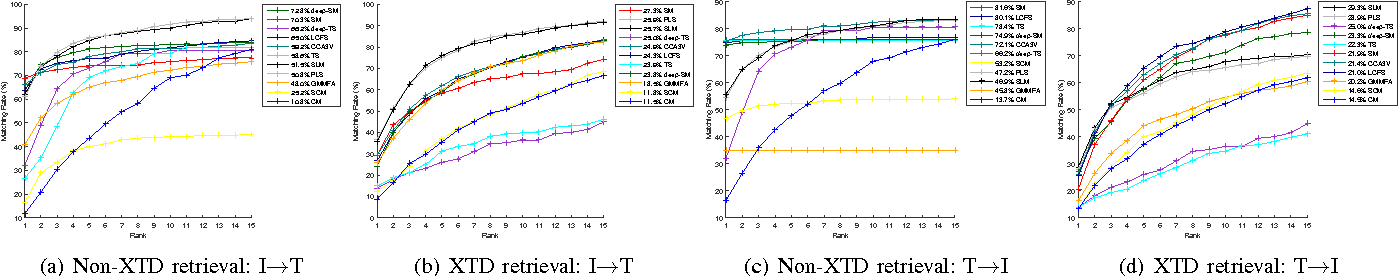 Figure 4 for A New Evaluation Protocol and Benchmarking Results for Extendable Cross-media Retrieval