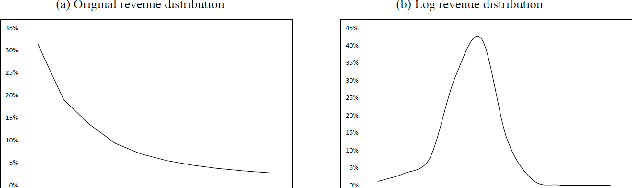 Figure 1 for Large-scale Uncertainty Estimation and Its Application in Revenue Forecast of SMEs