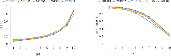 Figure 3 for Large-scale Uncertainty Estimation and Its Application in Revenue Forecast of SMEs