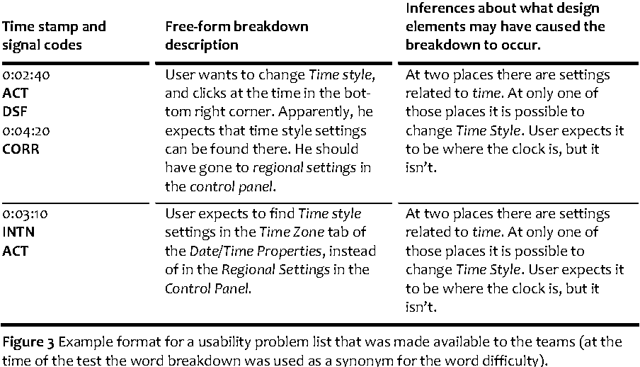 Figure 3 from What's the problem?: studies on identifying usability