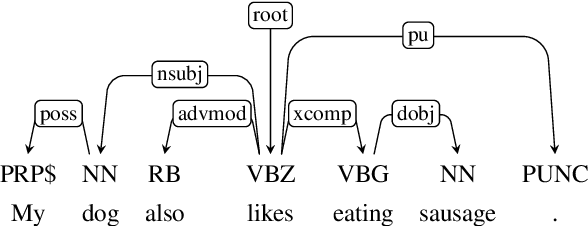 Figure 1 for Semi-supervised Autoencoding Projective Dependency Parsing
