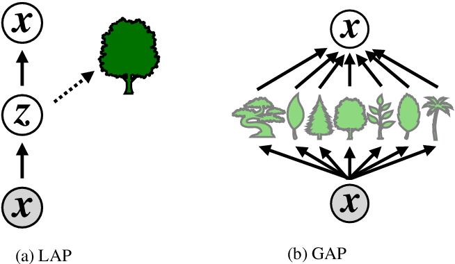 Figure 3 for Semi-supervised Autoencoding Projective Dependency Parsing