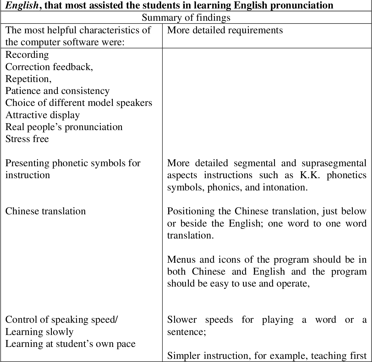 PDF] Teaching pronunciation of English using computer assisted