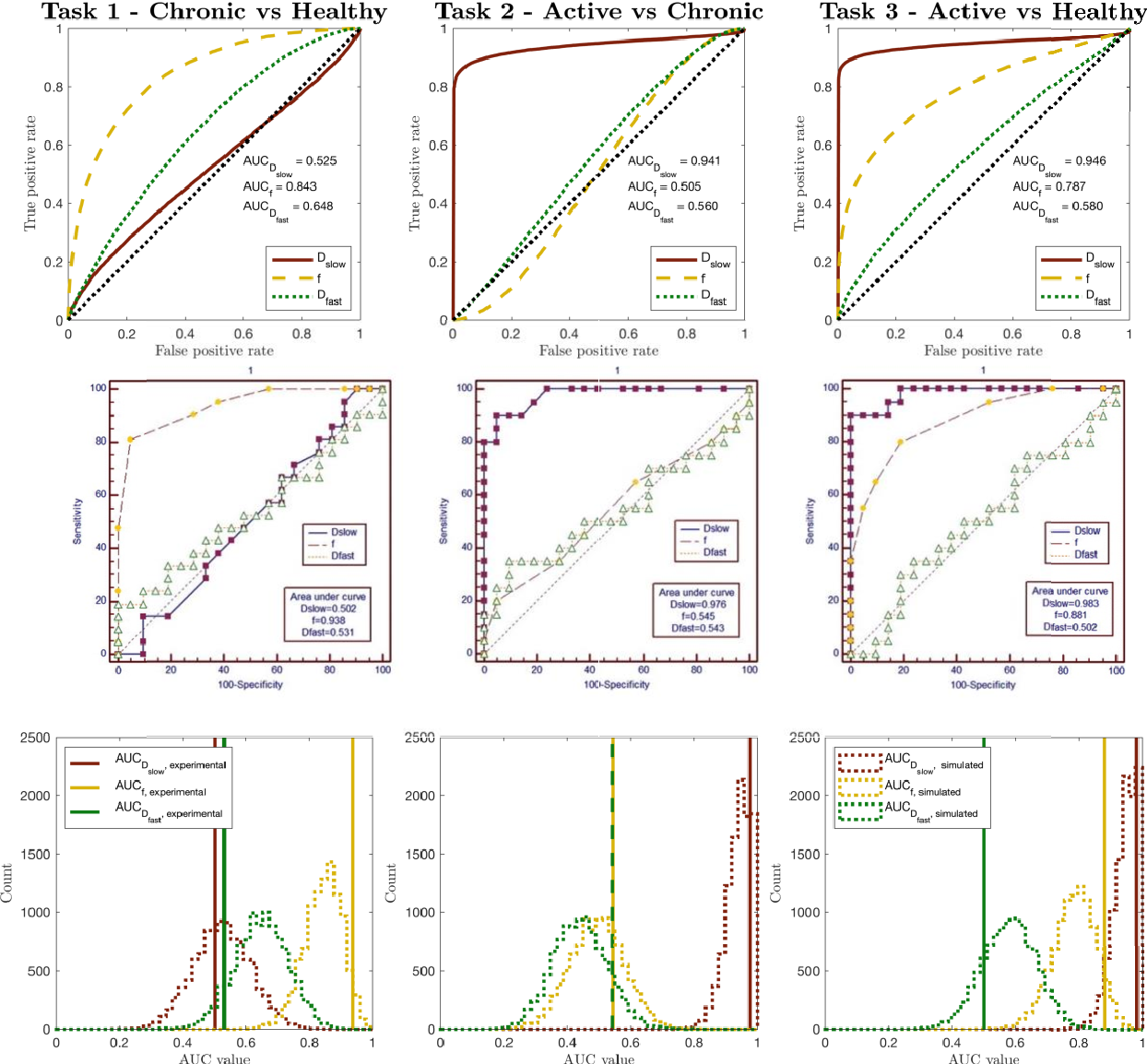 Figure 3 for Task-driven assessment of experimental designs in diffusion MRI: a computational framework