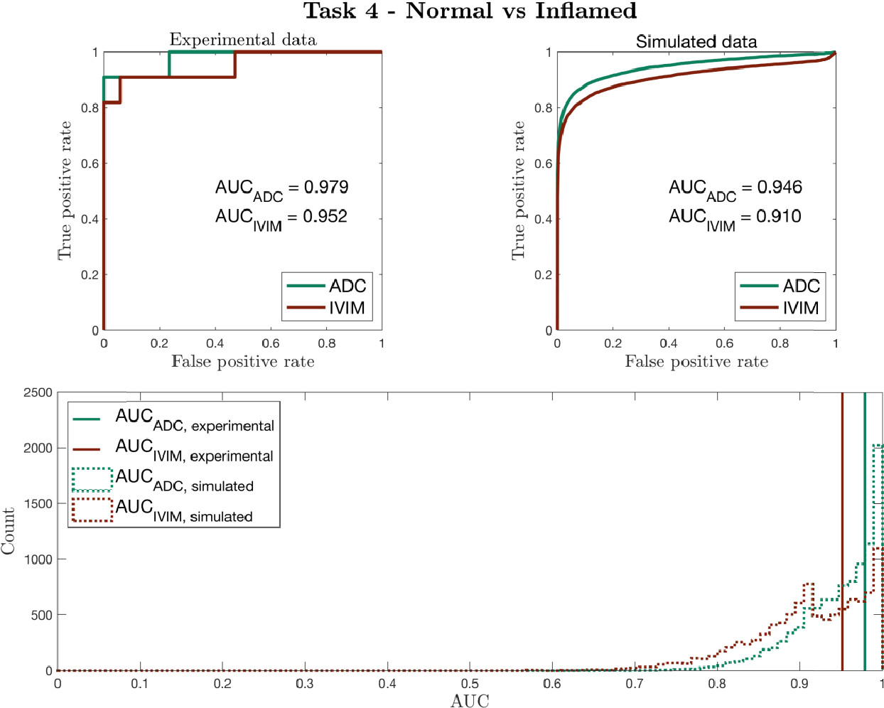 Figure 4 for Task-driven assessment of experimental designs in diffusion MRI: a computational framework
