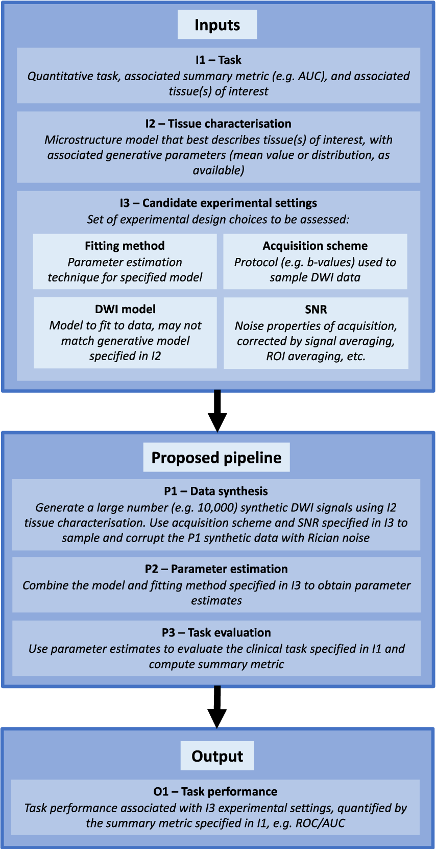 Figure 1 for Task-driven assessment of experimental designs in diffusion MRI: a computational framework
