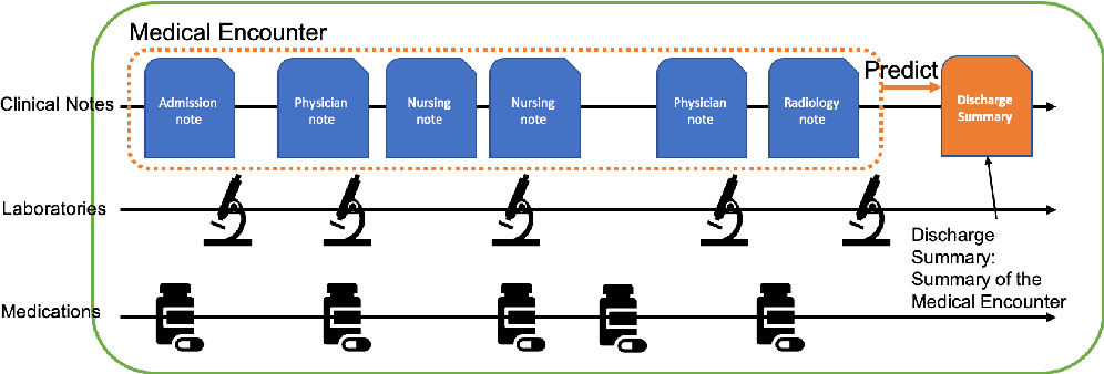 Figure 1 for Towards Clinical Encounter Summarization: Learning to Compose Discharge Summaries from Prior Notes