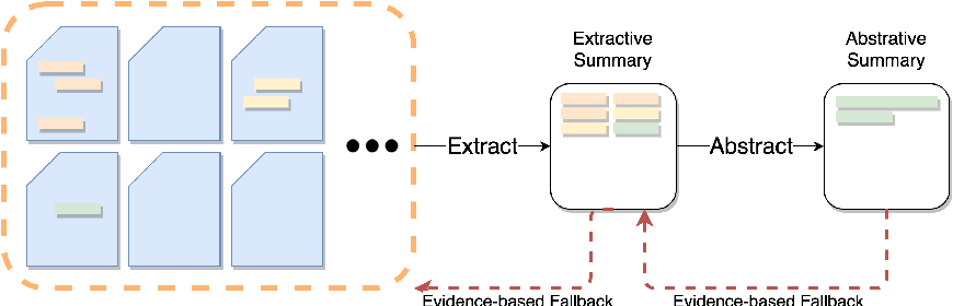 Figure 3 for Towards Clinical Encounter Summarization: Learning to Compose Discharge Summaries from Prior Notes