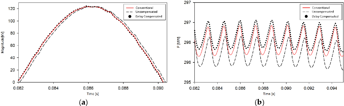 Figure 11. The effect of the compensation on (a) the voltage and (b) the high voltage direct current (HVDC) power.