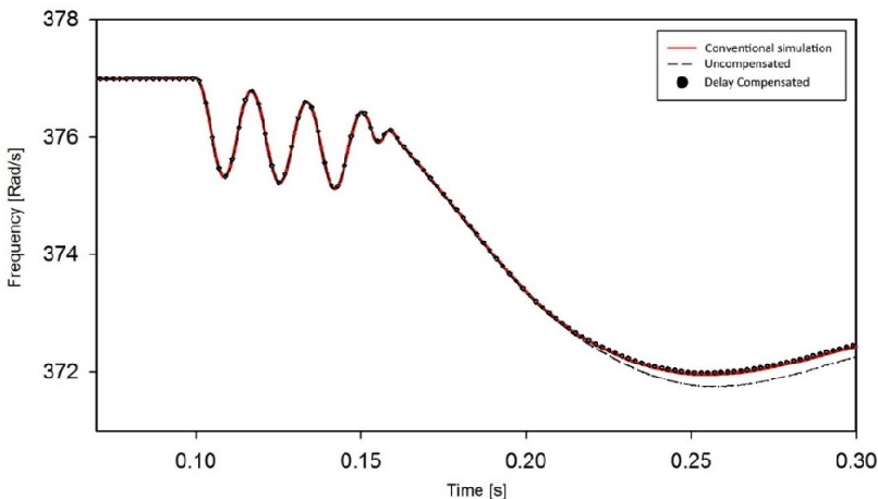 Figure 12. C grid frequency during a bus fault at the inverter bus.