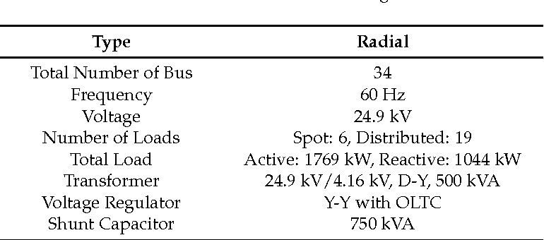 Table 2. IEEE 34 bus test feeder configuration.