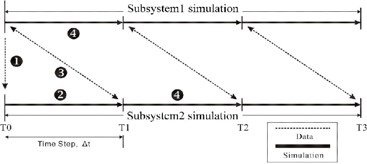 Figure 2. Parallel interface protocol.