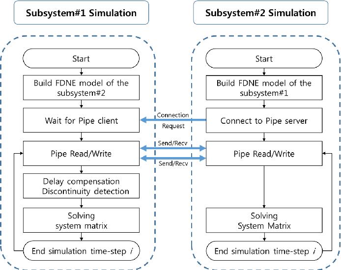 Figure 3. Inter-process communication (IPC) process of co-simulation.
