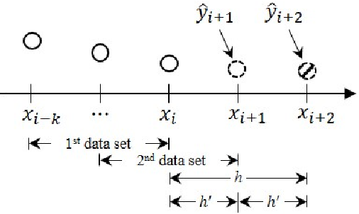 Figure 5. Iterative extrapolation of a two step forward estimation.
