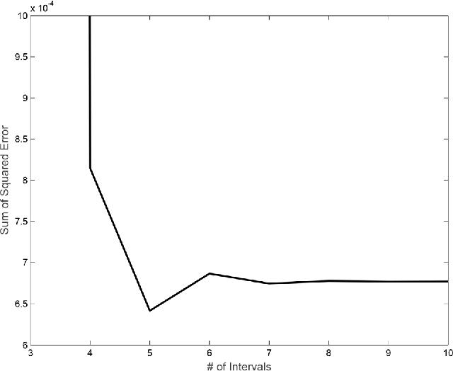 Figure 6. Su ation of squared error (SSE) variation in the spline extrapolation.