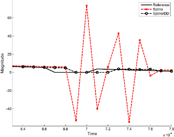 Figure 7. Discontinuity detection effect on the numerical oscillation.