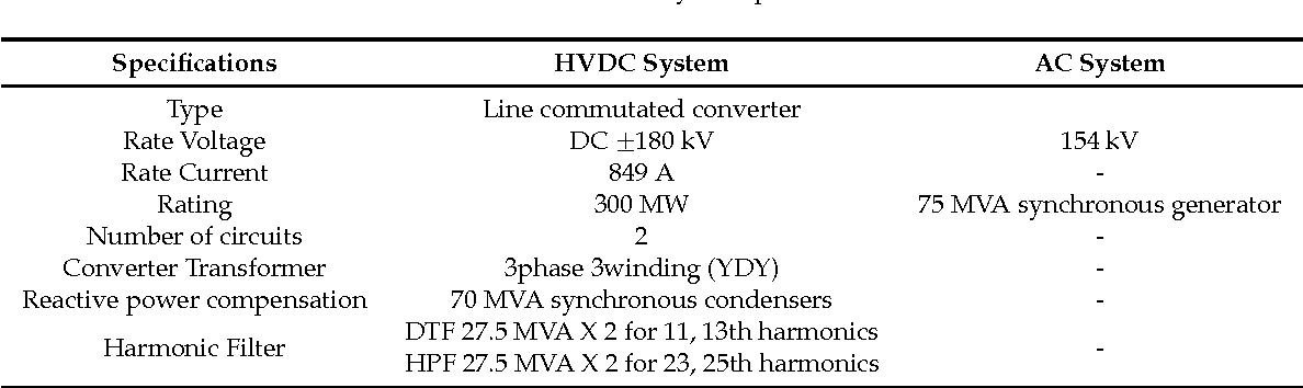 Table 1. AC/DC test system parameters.