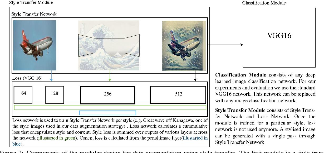 Figure 3 for STaDA: Style Transfer as Data Augmentation