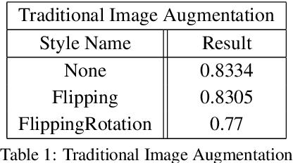 Figure 2 for STaDA: Style Transfer as Data Augmentation