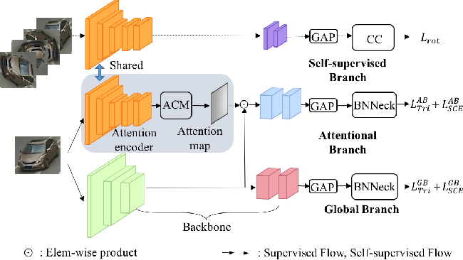 Figure 3 for Self-Supervised Visual Attention Learning for Vehicle Re-Identification