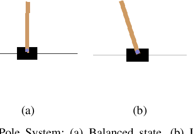 Figure 1 for Balancing a CartPole System with Reinforcement Learning -- A Tutorial