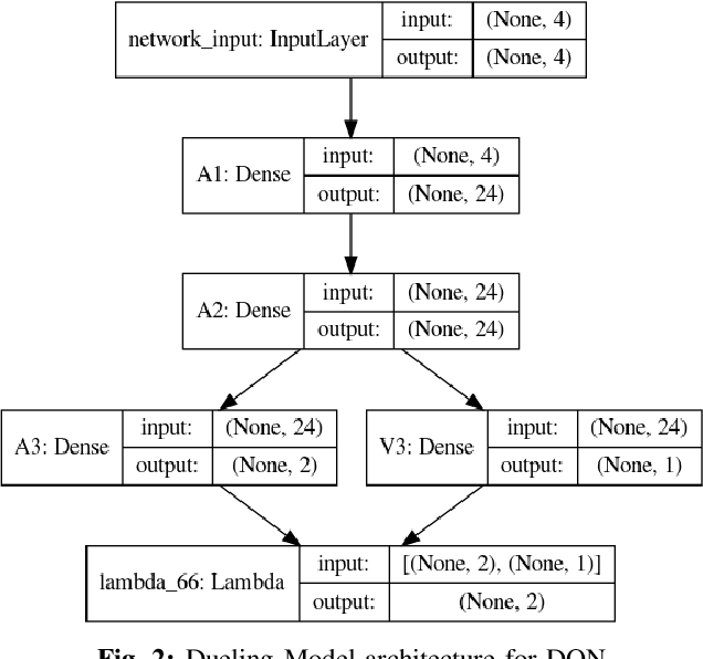 Figure 2 for Balancing a CartPole System with Reinforcement Learning -- A Tutorial