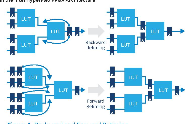PDF] Using Intel® Quartus® Prime Software to Maximize
