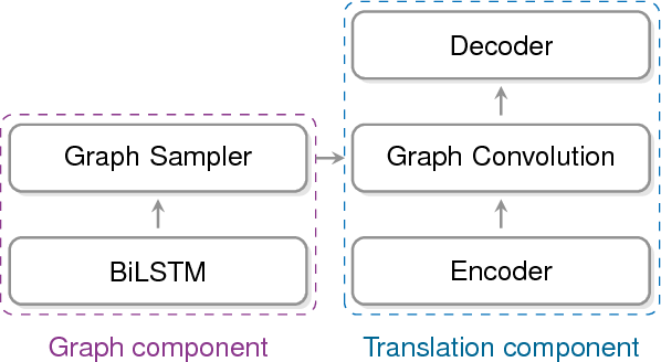 Figure 1 for Modeling Latent Sentence Structure in Neural Machine Translation