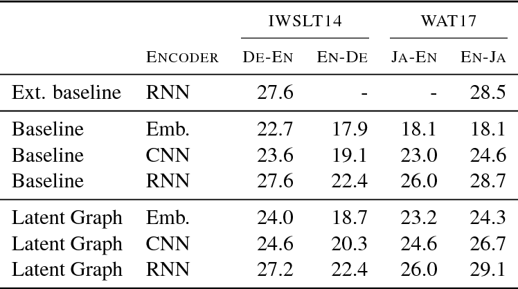 Figure 3 for Modeling Latent Sentence Structure in Neural Machine Translation