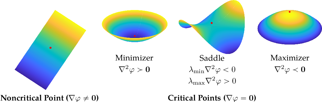 Figure 2 for From Symmetry to Geometry: Tractable Nonconvex Problems